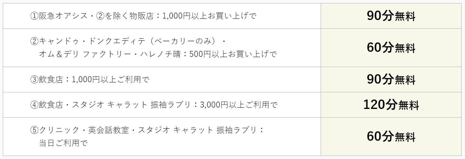 吹田グリーンプレイス駐車料金